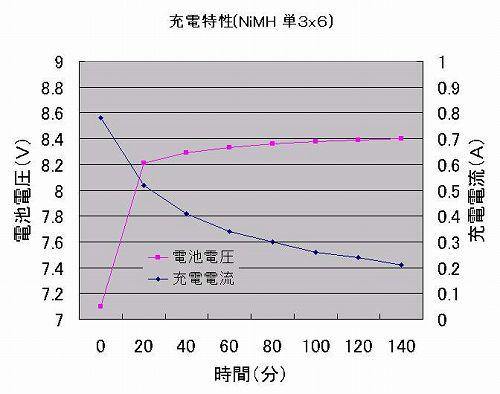 NiMH 1300 charge.jpg